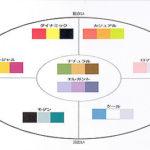 色の調和と配色